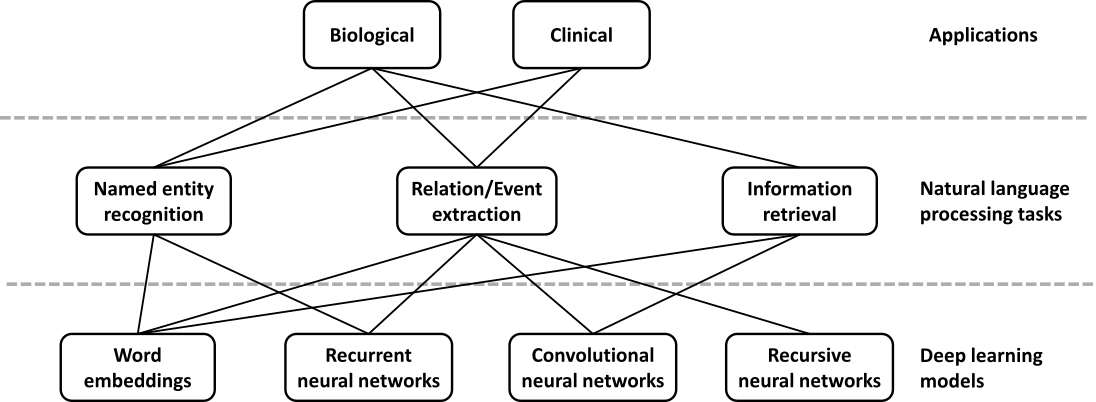 Opportunities And Obstacles For Deep Learning In Biology And Medicine 2019 Update
